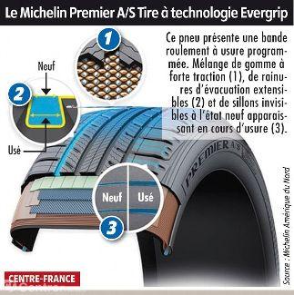 michelin d veloppe un pneu qui se r g n re avis conseils actualit s auto. Black Bedroom Furniture Sets. Home Design Ideas
